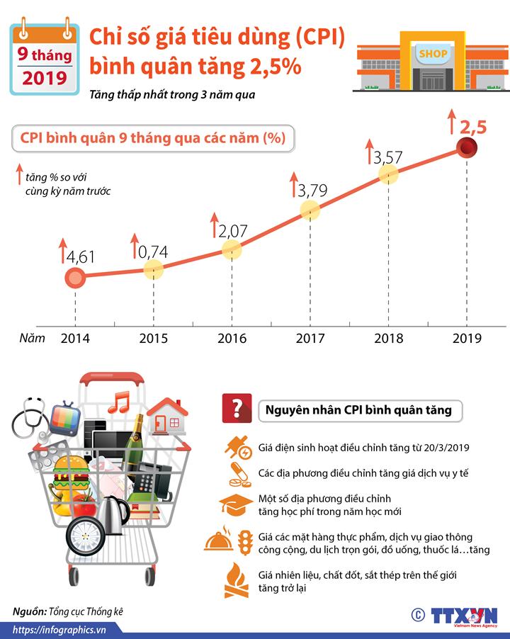 CPI bình quân 9 tháng năm 2019 tăng 2,5%