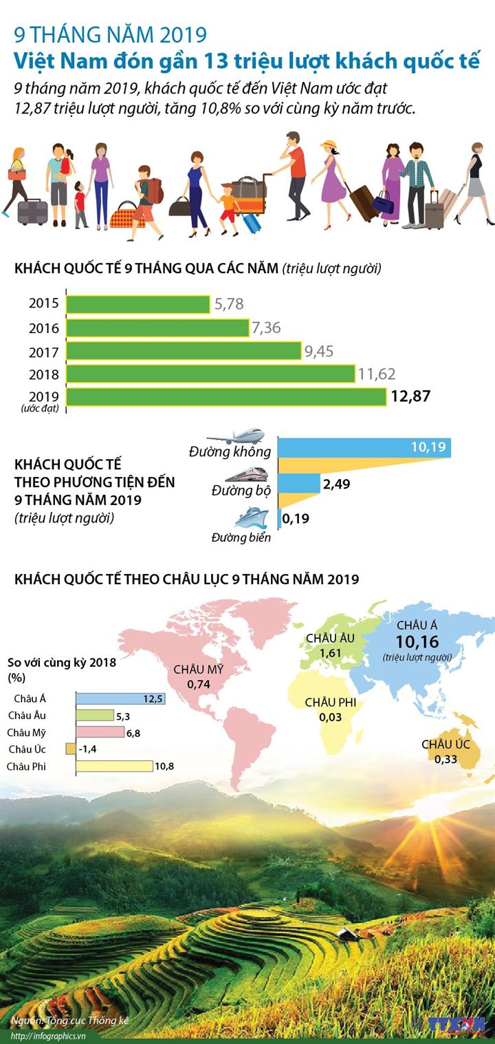 9 tháng năm 2019: Việt Nam đón gần 13 triệu lượt khách quốc tế