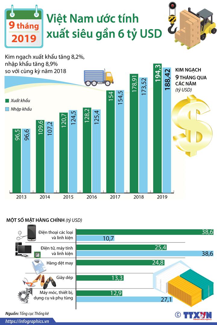 9 tháng năm 2019, Việt Nam ước tính xuất siêu gần 6 tỷ USD