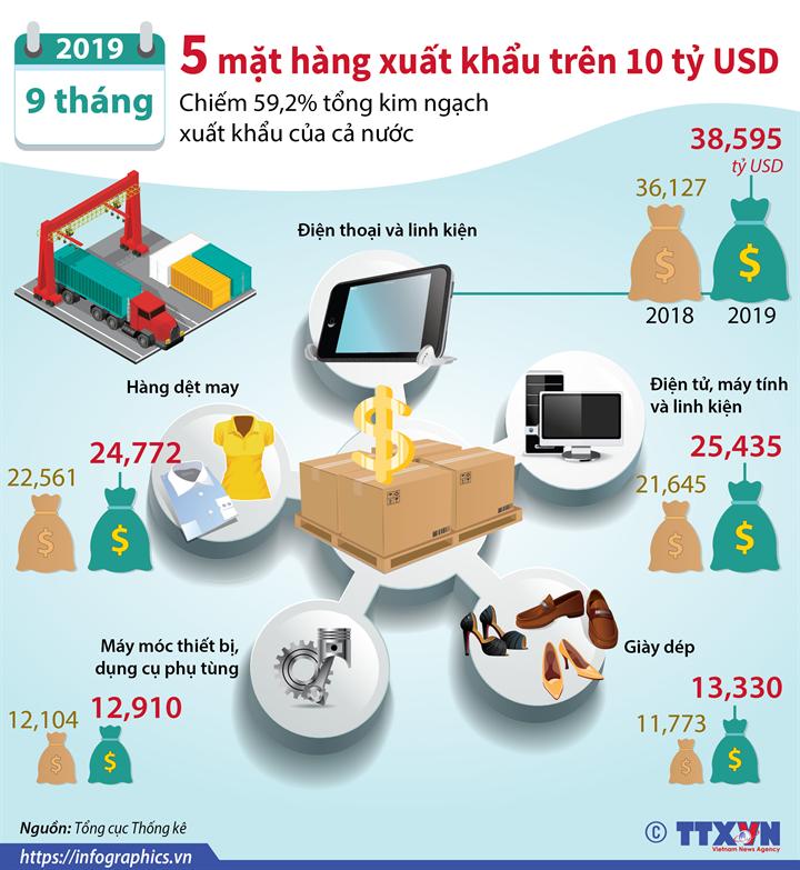 9 tháng năm 2019: 5 mặt hàng xuất khẩu trên 10 tỷ USD