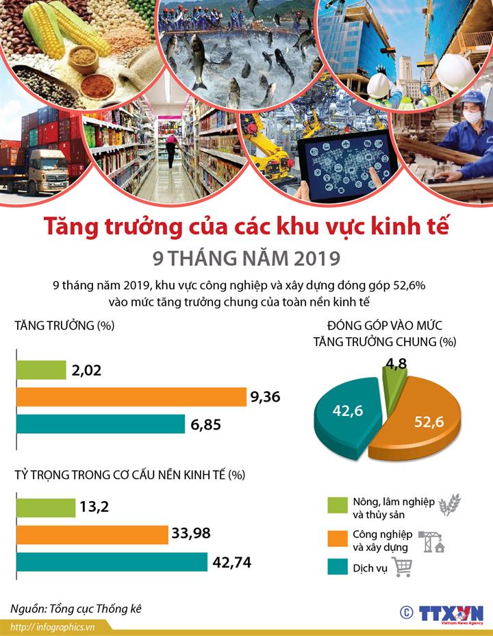 Tăng trưởng của các khu vực kinh tế 9 tháng năm 2019