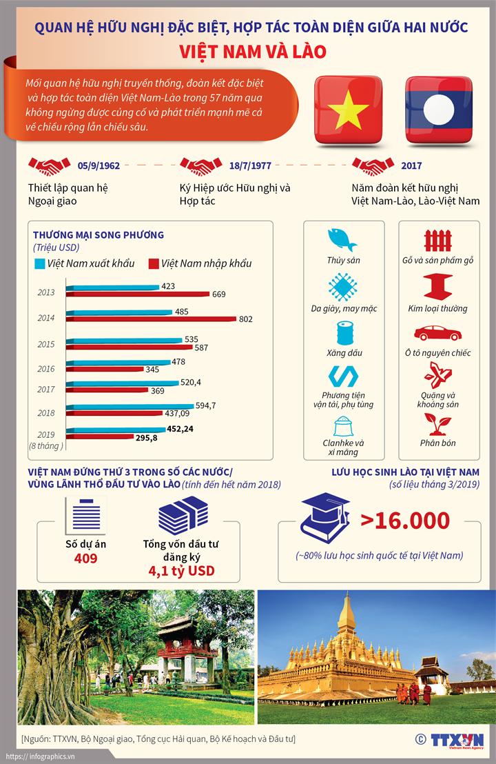 Quan hệ hữu nghị đặc biệt, hợp tác toàn diện giữa hai nước Việt Nam và Lào
