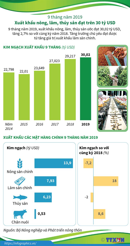 9 tháng năm 2019: Xuất khẩu nông, lâm, thủy sản đạt trên 30 tỷ USD