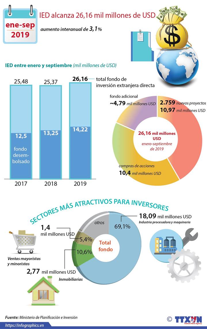 Vietnam capta más de 26 mil millones de dólares de inversiones extranjeras en nueve meses