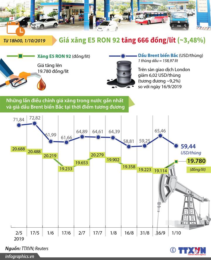 Giá xăng E5 RON 92 tăng 666 đồng/lít