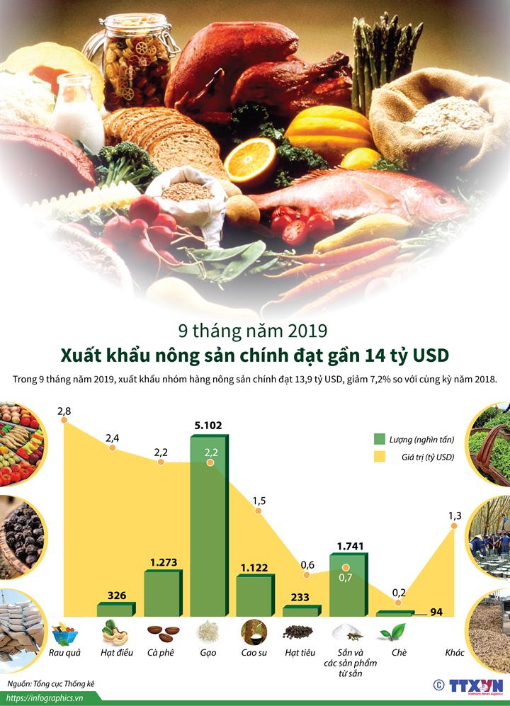 9 tháng năm 2019: Xuất khẩu nông sản chính đạt gần 14 tỷ USD