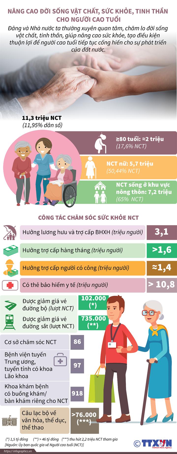 Nâng cao đời sống vật chất, sức khỏe, tinh thần cho người cao tuổi