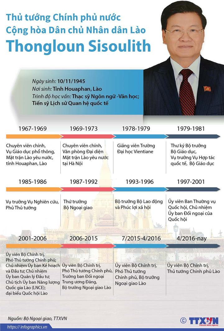 Thủ tướng Chính phủ nước Cộng hòa Dân chủ Nhân dân Lào Thongloun Sisoulith