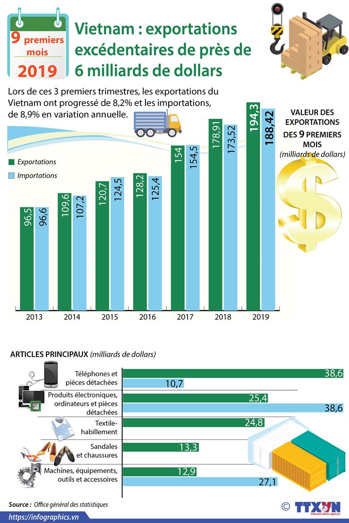 Exportations excédentaires de près de 6 milliards de dollars en neuf premier mois