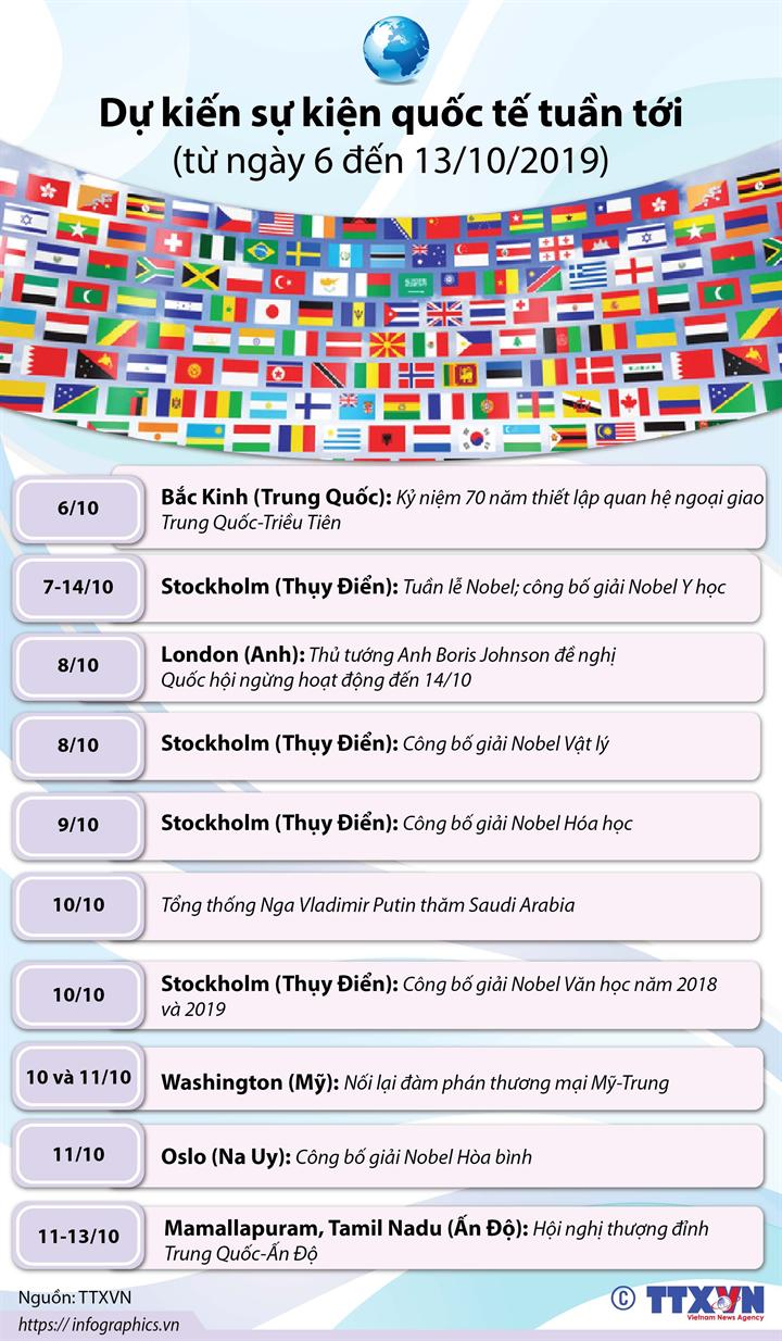 Dự kiến sự kiện quốc tế tuần tới  (từ ngày 6 đến 13/10/2019)