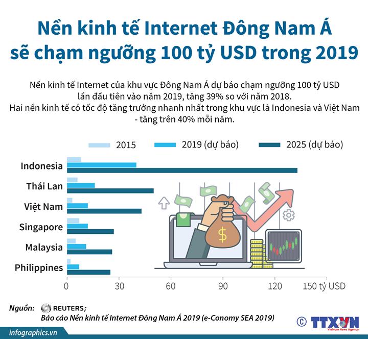 Nền kinh tế Internet Đông Nam Á sẽ chạm ngưỡng 100 tỷ USD trong 2019