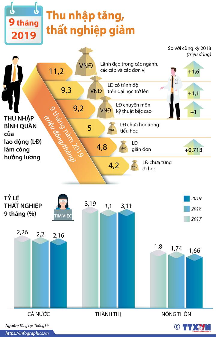 9 tháng năm 2019: Thu nhập tăng, thất nghiệp giảm