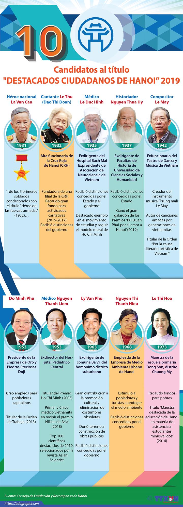 """Los 10 candidatos al título """"Destacados ciudadanos de Hanoi"""" en 2019"""