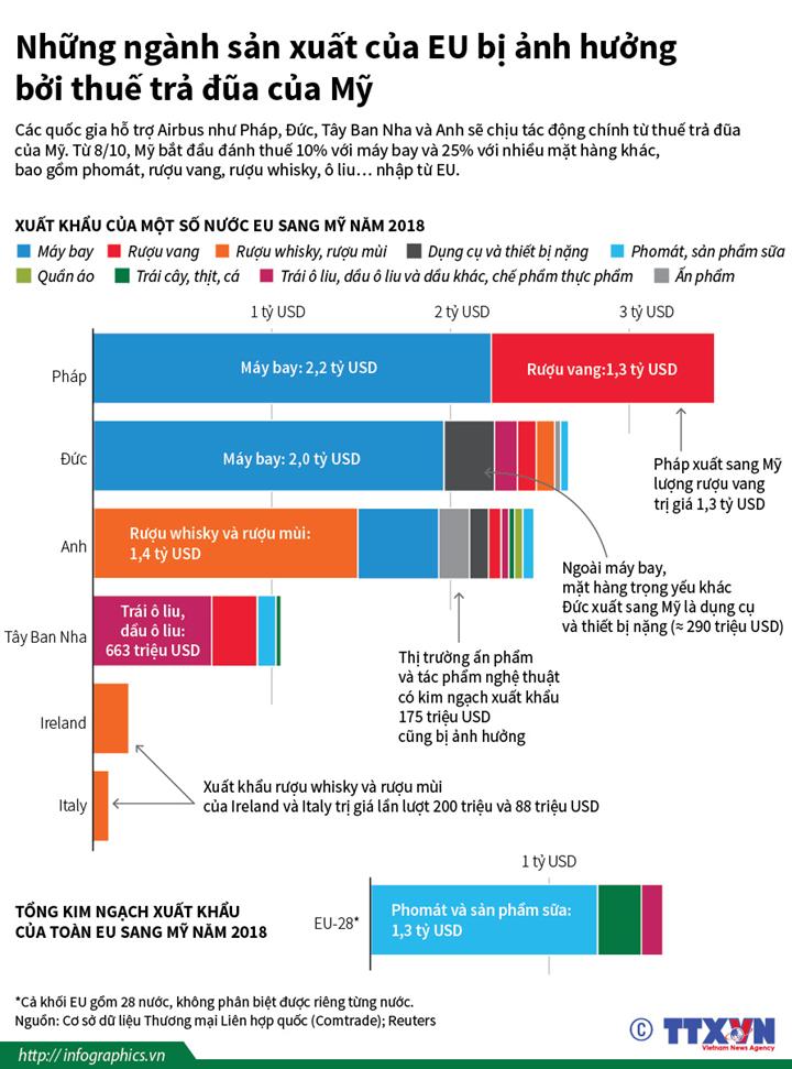 Những ngành sản xuất của EU bị ảnh hưởng bởi thuế trả đũa của Mỹ