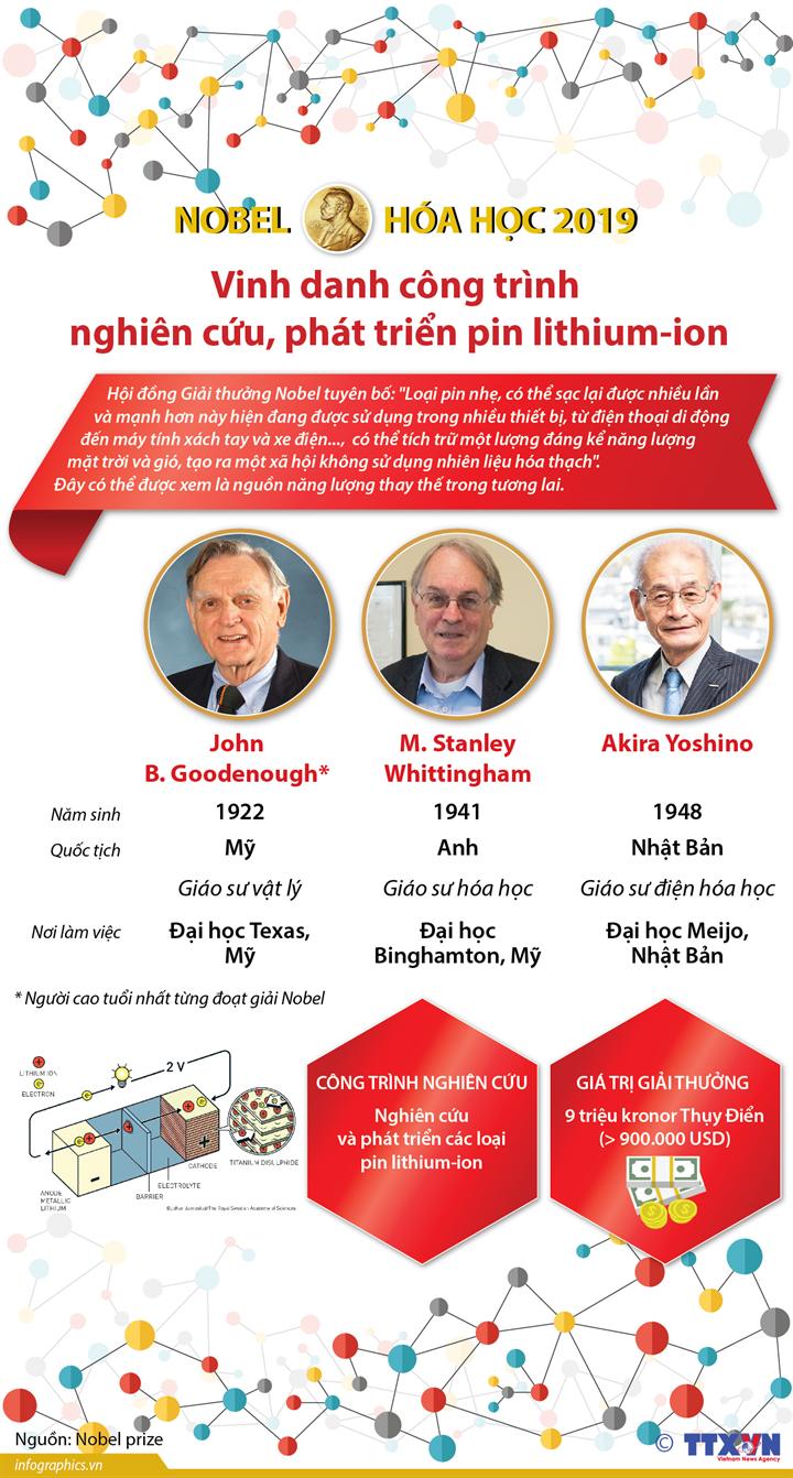 Giải Nobel Hóa học 2019 vinh danh công trình  nghiên cứu, phát triển pin lithium-ion