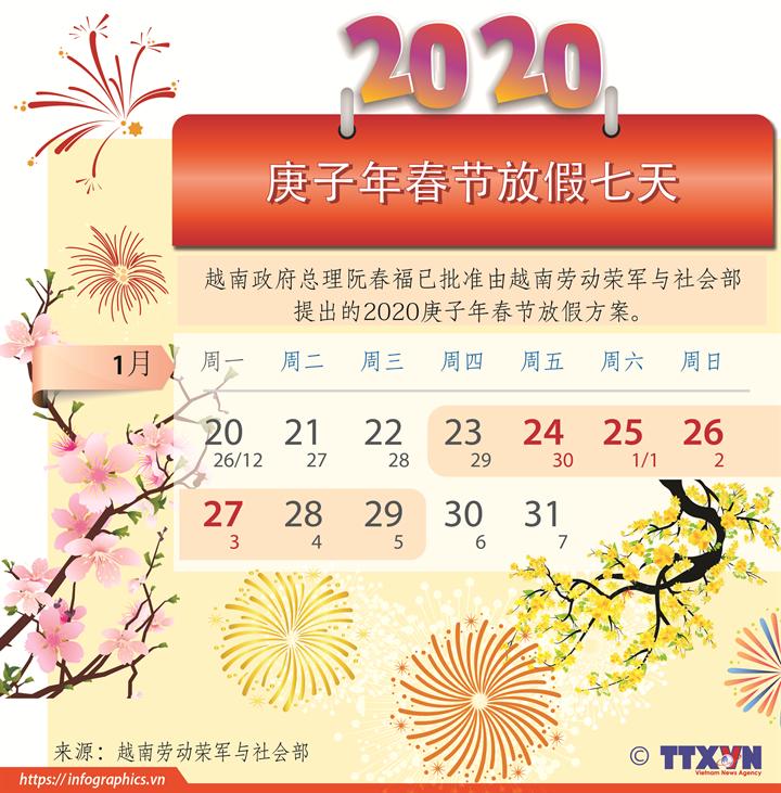 越南政府总理批准2020庚子年春节7天假方案