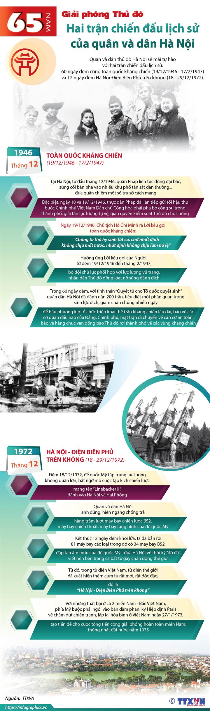 65 năm giải phóng Thủ đô: Hai trận chiến đấu lịch sử của quân và dân Hà Nội