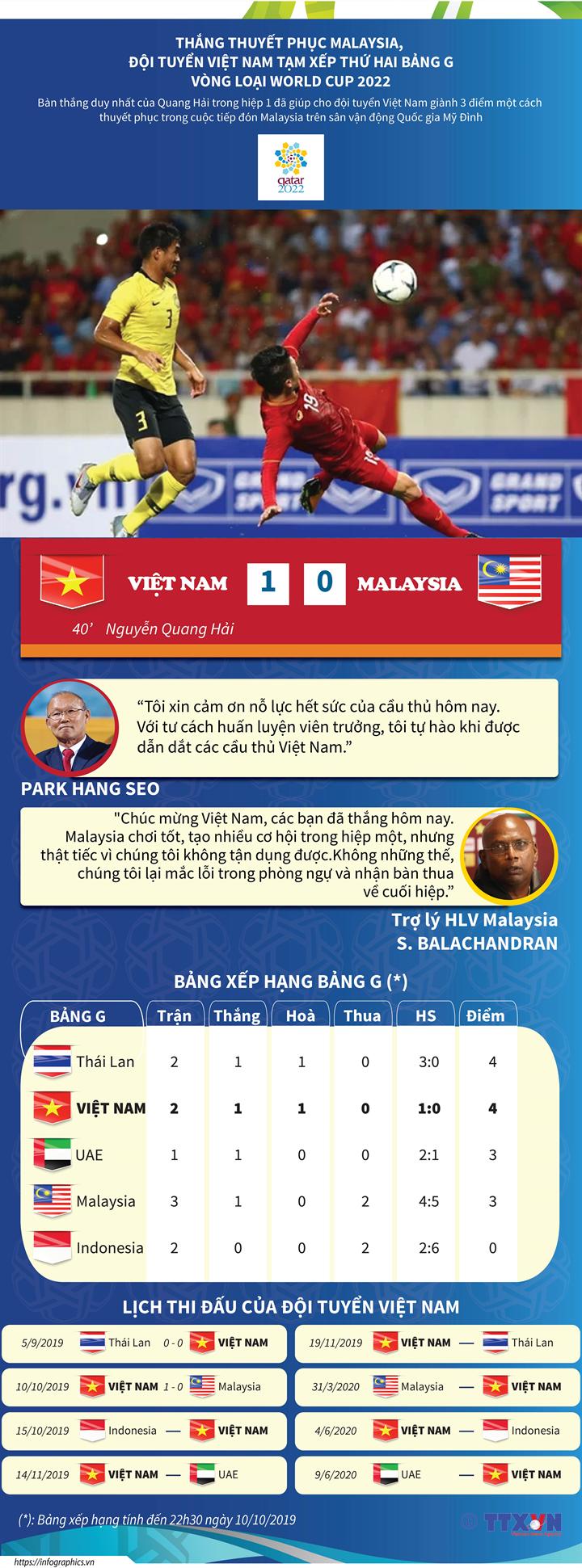 Thắng thuyết phục Malaysia, đội tuyển Việt Nam tạm xếp thứ 2 bảng G tại vòng loại World Cup 2020