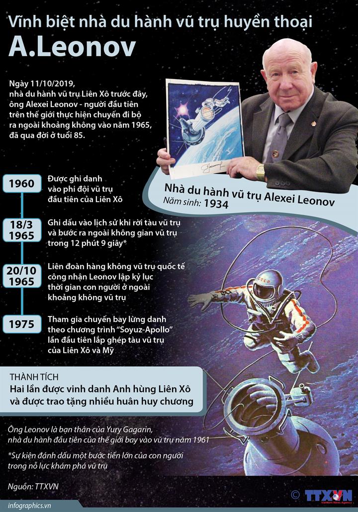 Vĩnh biệt nhà du hành vũ trụ huyền thoại A.Leonov