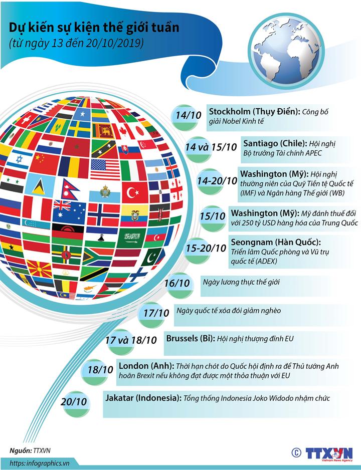 Dự kiến sự kiện quốc tế tuần tới (từ ngày 13 đến 20/10/2019)