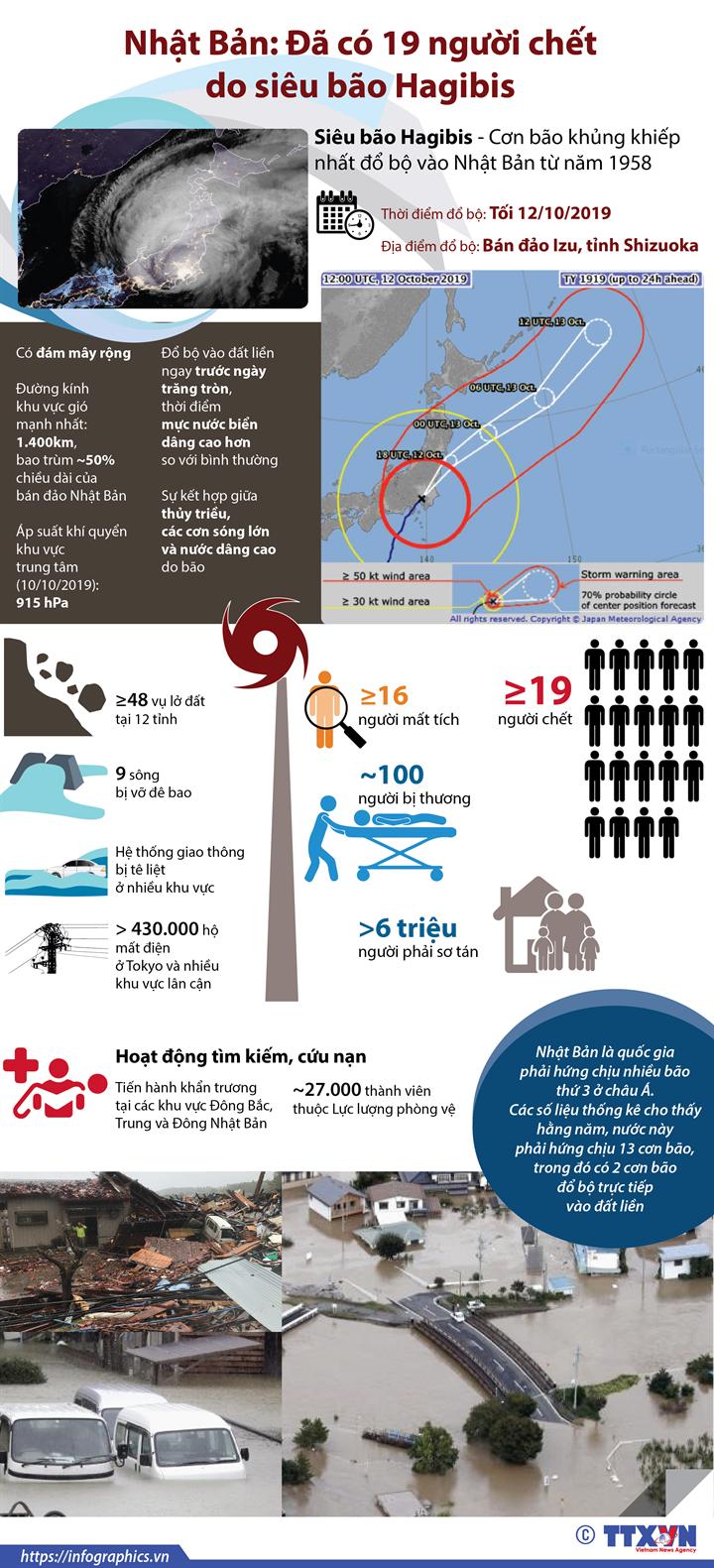 Nhật Bản: Đã có 19 người chết do siêu bão Hagibis