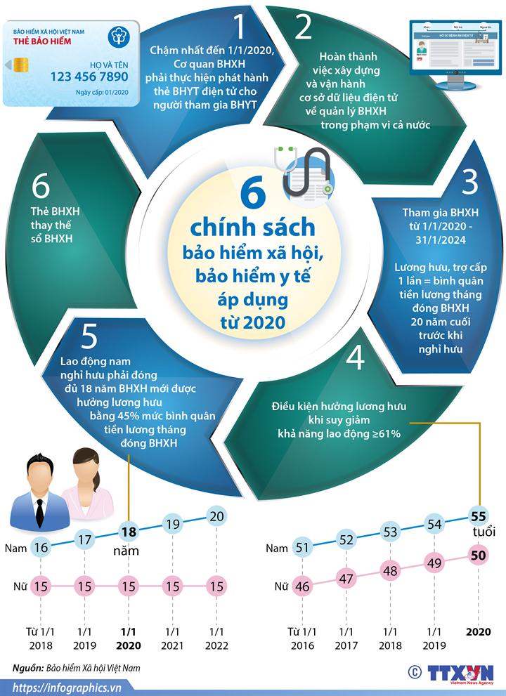 6 chính sách bảo hiểm xã hội, bảo hiểm y tế áp dụng từ 2020