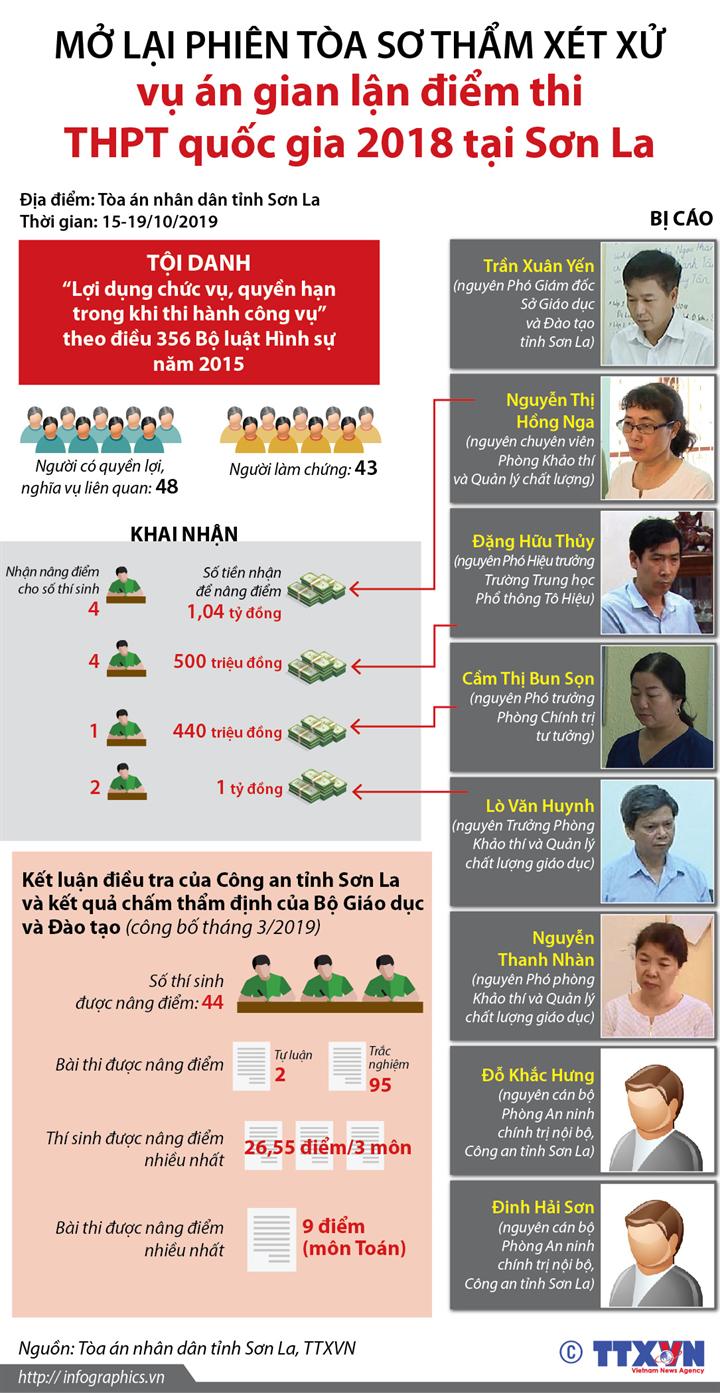 Mở lại phiên tòa sơ thẩm xét xử vụ án gian lận điểm thi THPT quốc gia 2018 tại Sơn La