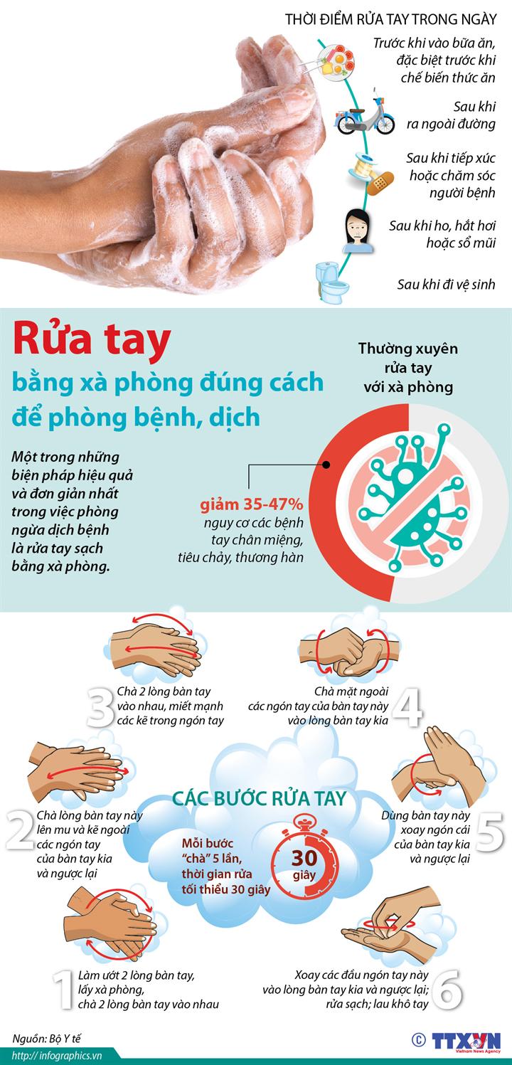 Rửa tay bằng xà phòng đúng cách để phòng bệnh, dịch