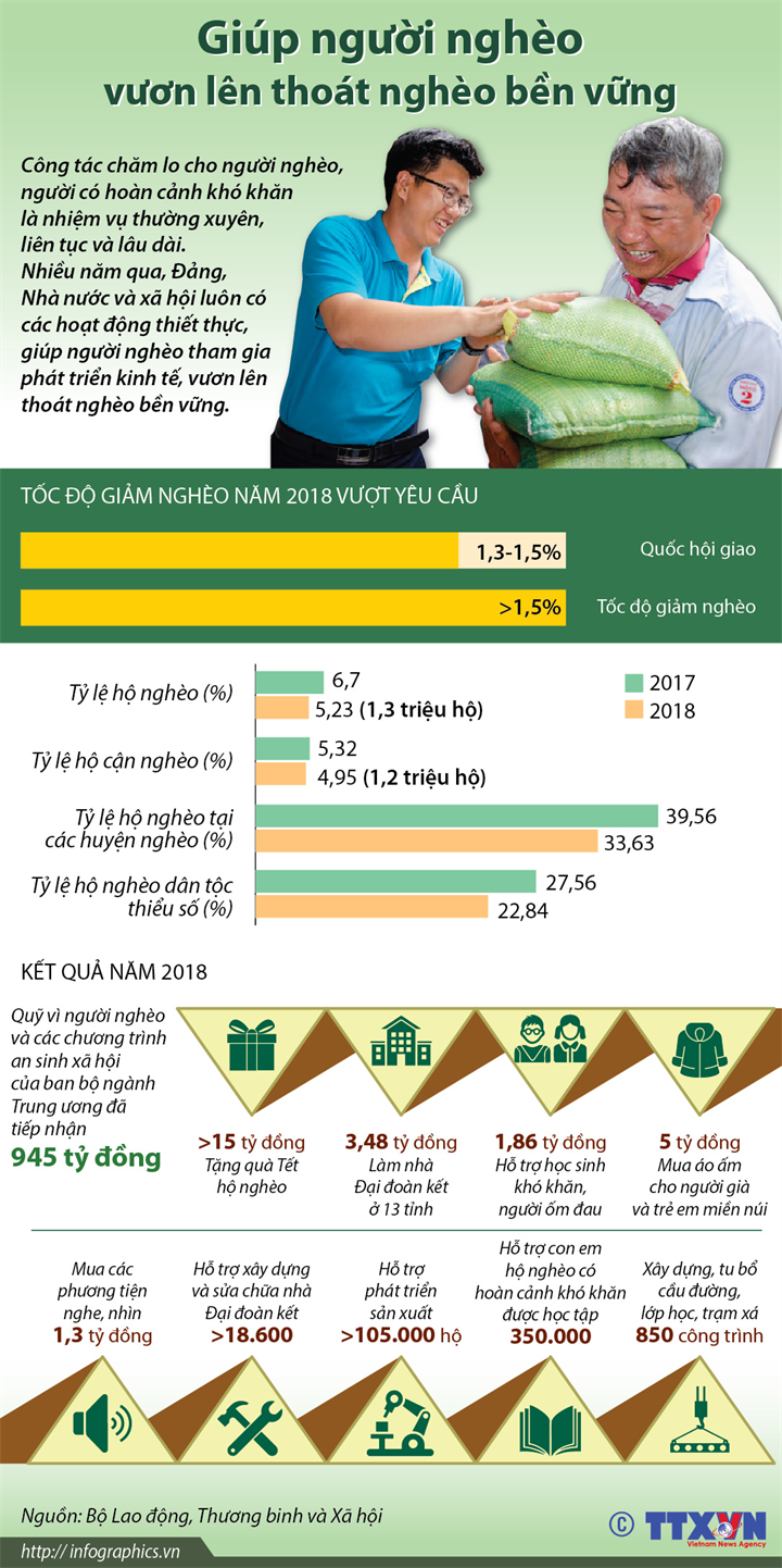 Giúp người nghèo vươn lên thoát nghèo bền vững