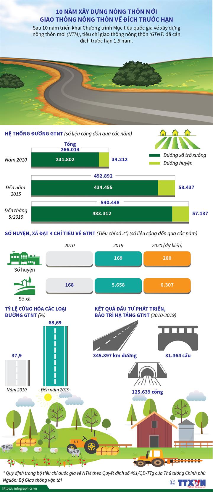 10 năm xây dựng nông thôn mới Giao thông nông thôn về đích trước hạn