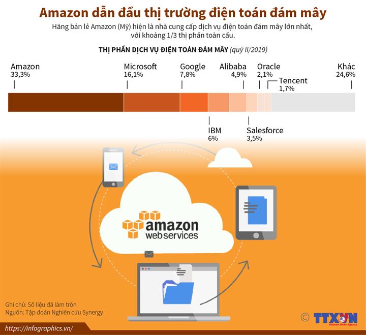 Amazon dẫn đầu thị trường điện toán đám mây