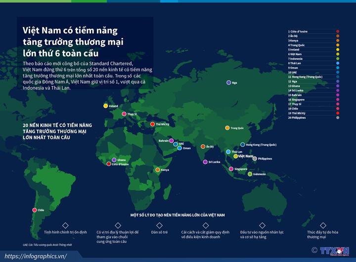 Việt Nam có tiềm năng tăng trưởng thương mại lớn thứ 6 trên toàn cầu