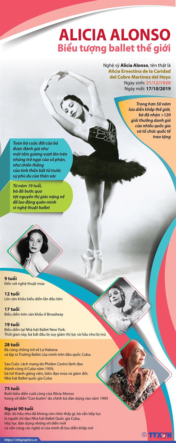 Alicia Alonso - Biểu tượng ballet thế giới