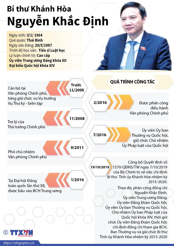 Bí thư Khánh Hòa Nguyễn Khắc Định