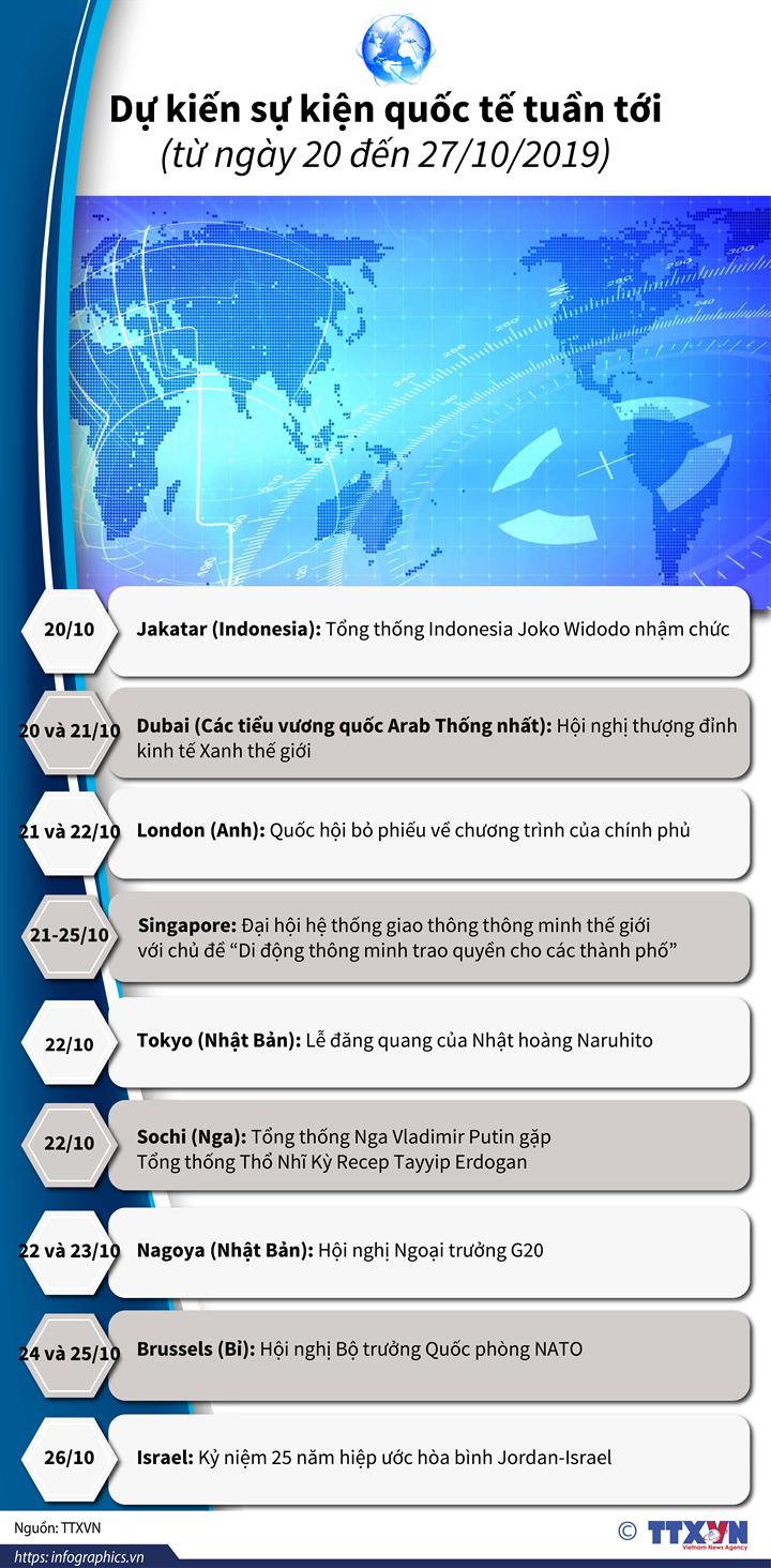 Dự kiến sự kiện quốc tế tuần tới (từ ngày 20 đến 27/10/2019)