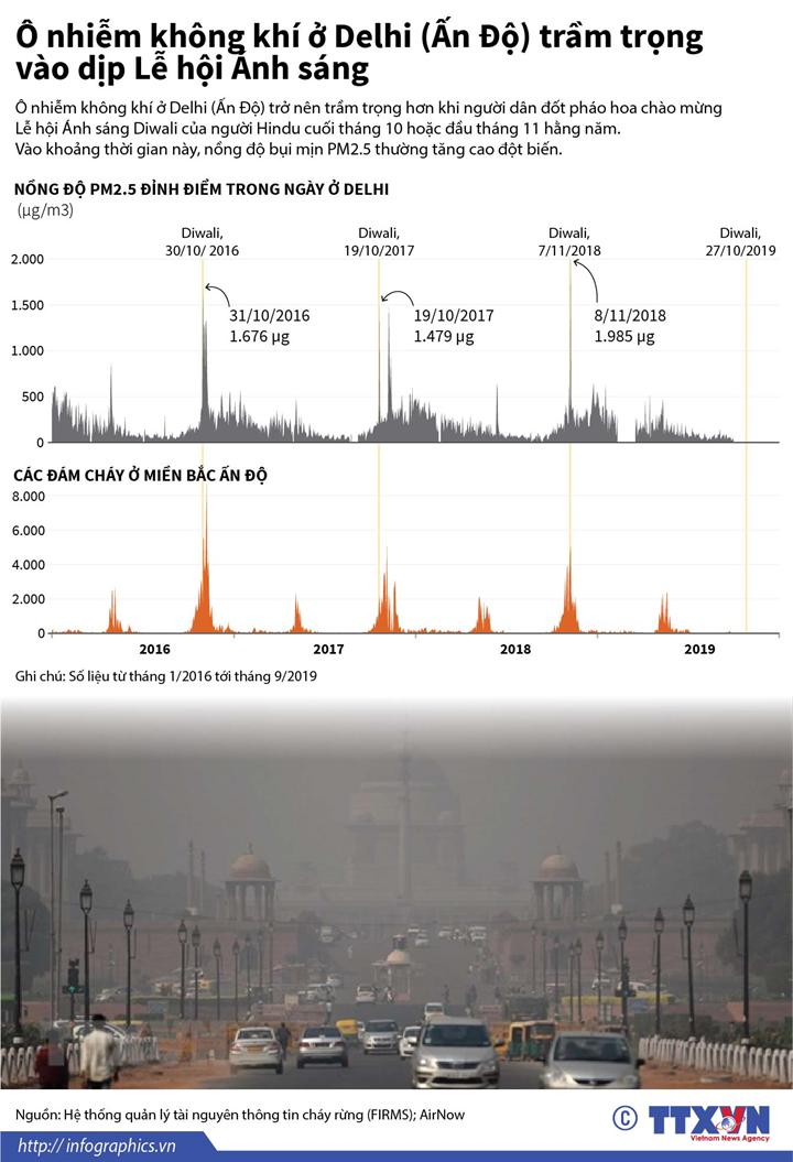 Ô nhiễm không khí ở Delhi (Ấn Độ) trầm trọng vào dịp Lễ hội Ánh sáng