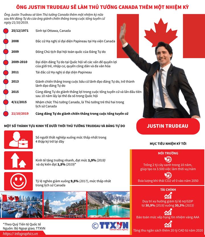 Ông Justin Trudeau sẽ làm Thủ tướng Canada thêm một nhiệm kỳ