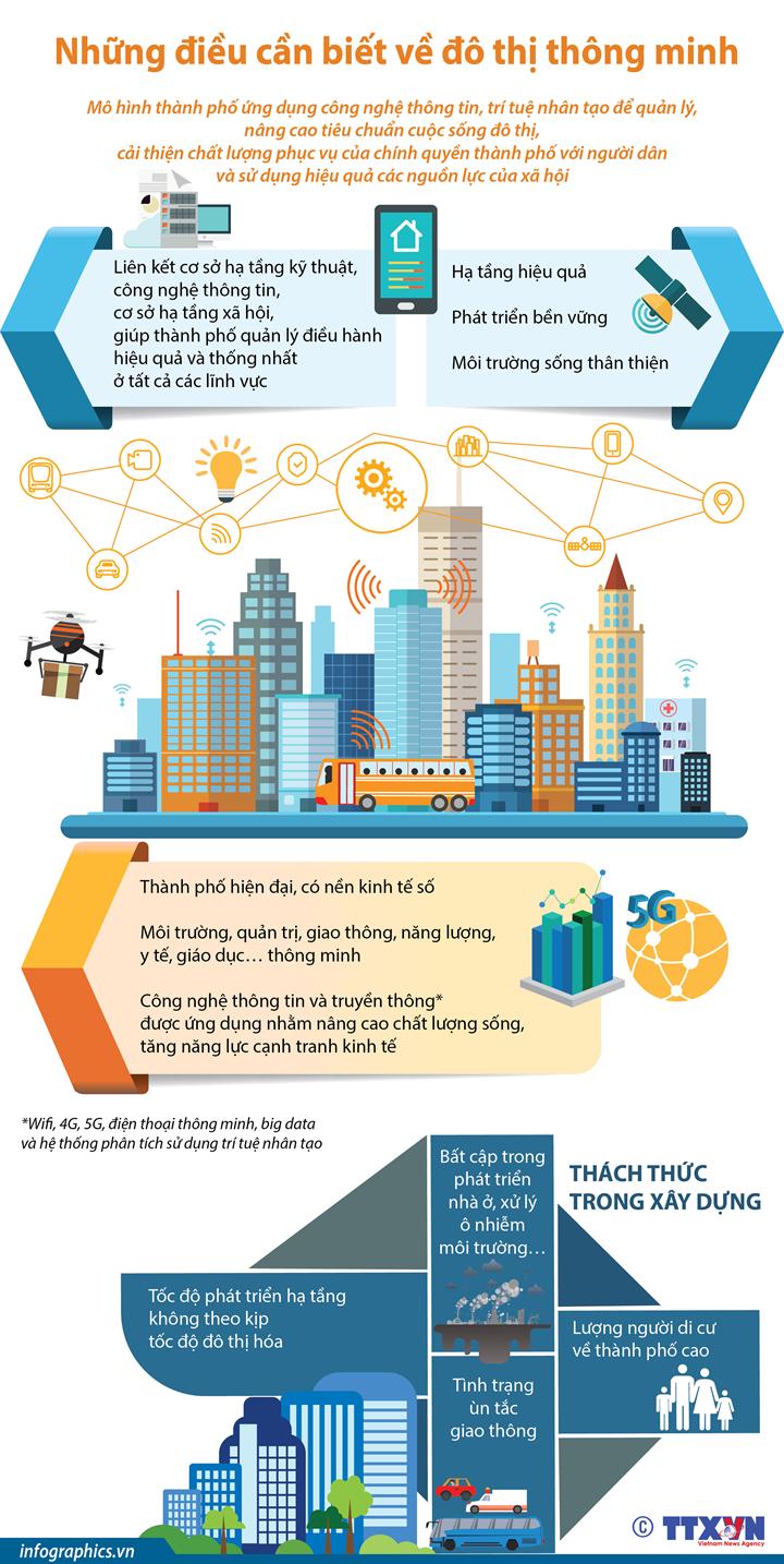 Những điều cần biết về đô thị thông minh