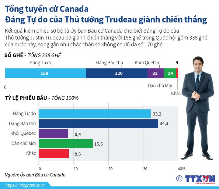Tổng tuyển cử Canada: Đảng Tự do của Thủ tướng Trudeau giành chiến thắng