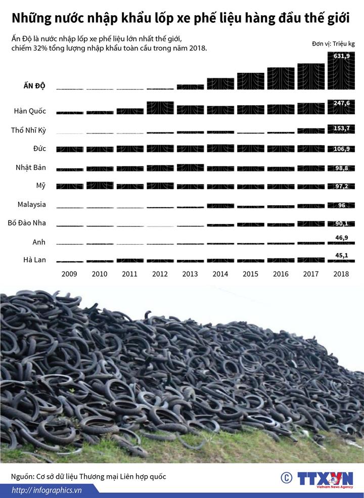 Những nước nhập khẩu lốp xe phế liệu hàng đầu thế giới