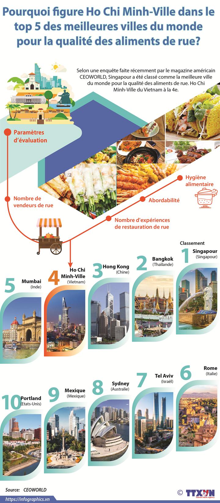 Pourquoi figure Ho Chi Minh-Ville dans le top 5 des meilleures villes du monde pour la qualité des aliments de rue?