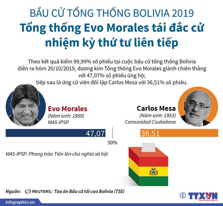 Bầu cử Tổng thống Bolivia 2019: Tổng thống Evo Morales tái đắc cử nhiệm kỳ thứ tư liên tiếp
