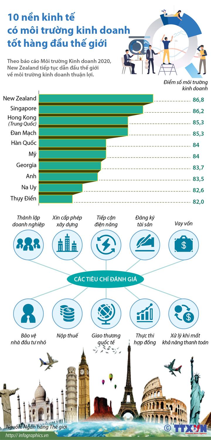 10 nền kinh tế có môi trường kinh doanh tốt hàng đầu thế giới