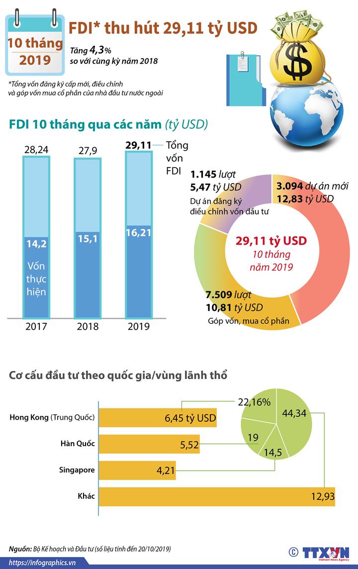 10 tháng năm 2019, Việt Nam thu hút 29,11 tỷ USD vốn FDI