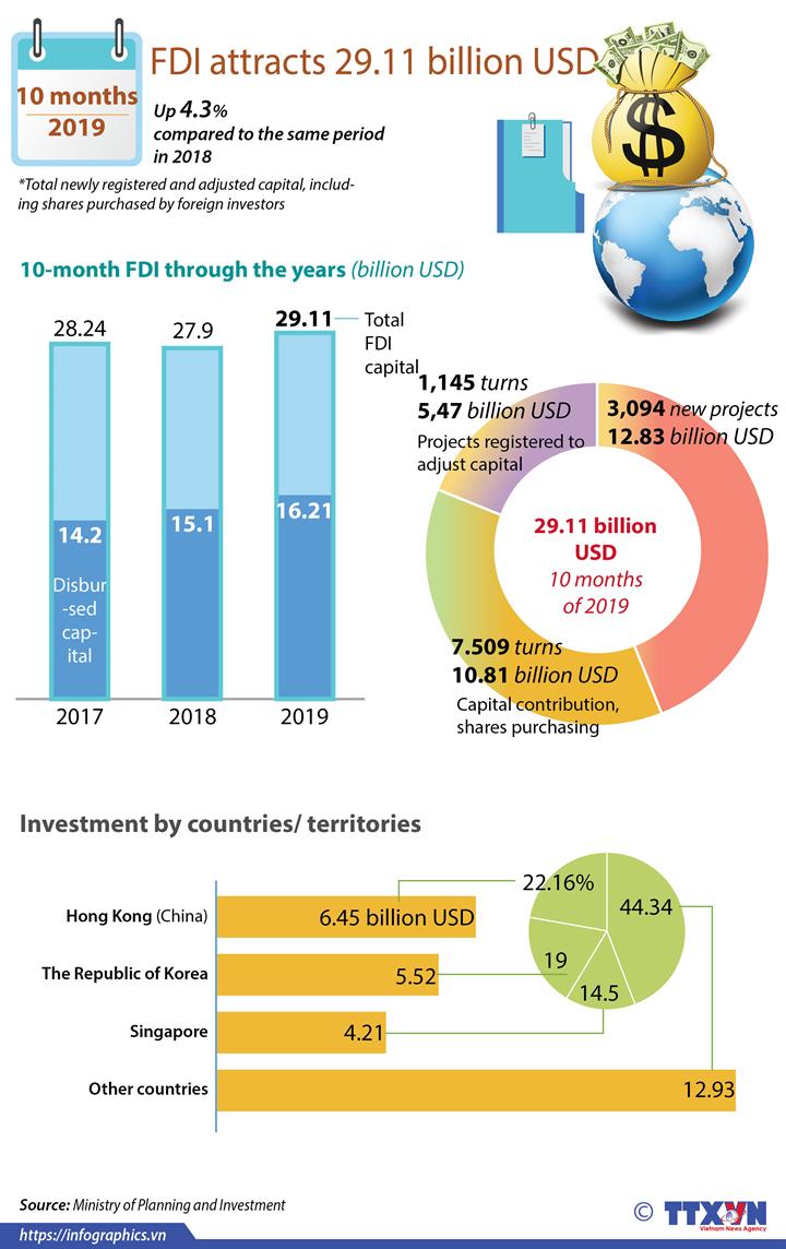 FDI attracts 29.11 billion USD