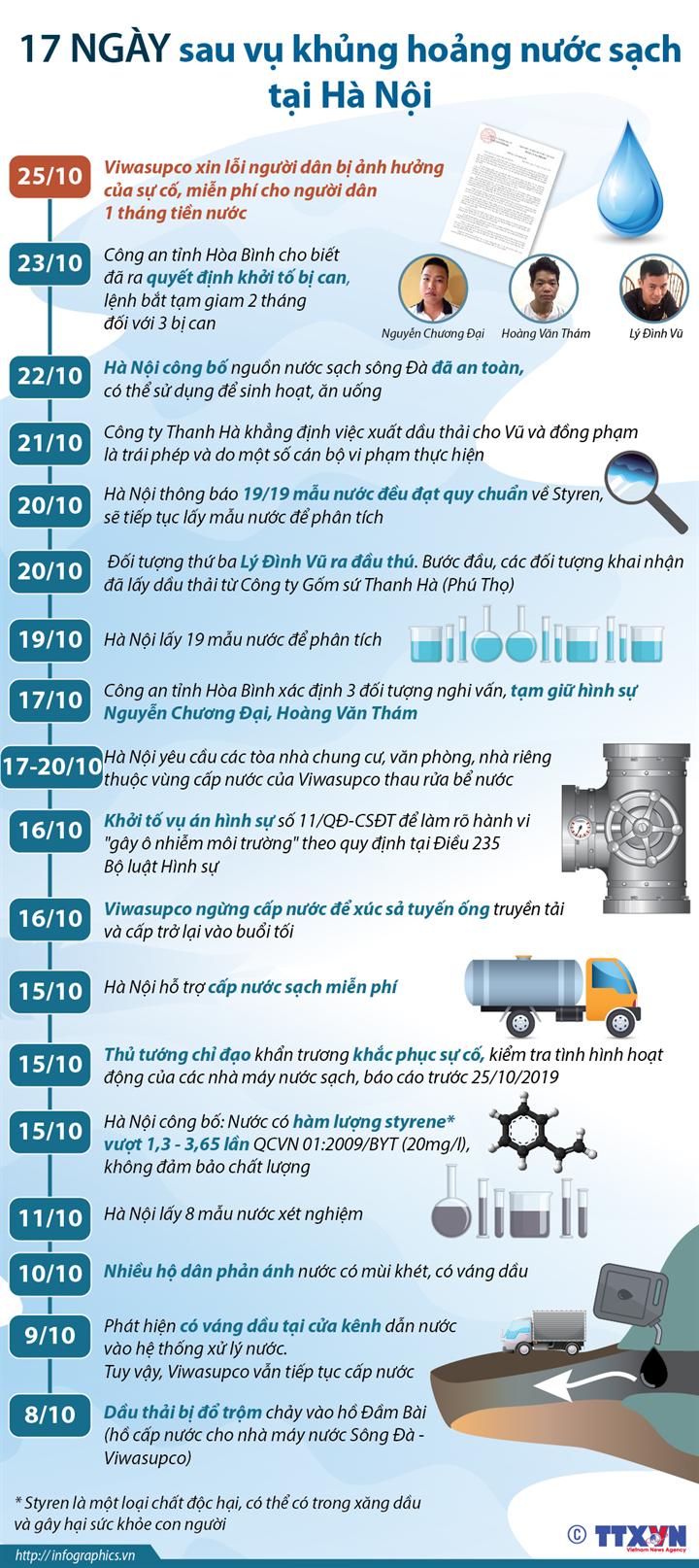 17 ngày sau vụ khủng hoảng nước sạch tại Hà Nội