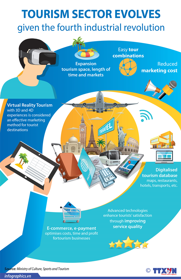 Tourism sector evolves given the fourth industrial revolution