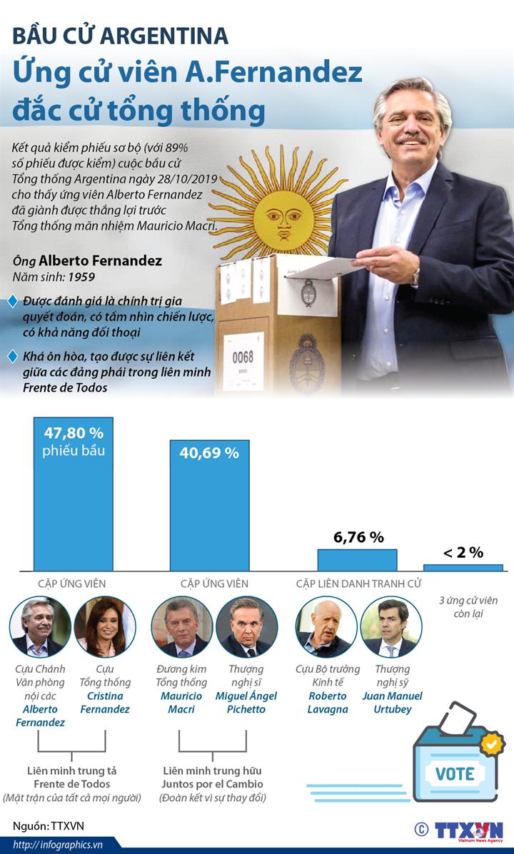 Bầu cử Argentina: Ứng cử viên A.Fernandez đắc cử tổng thống