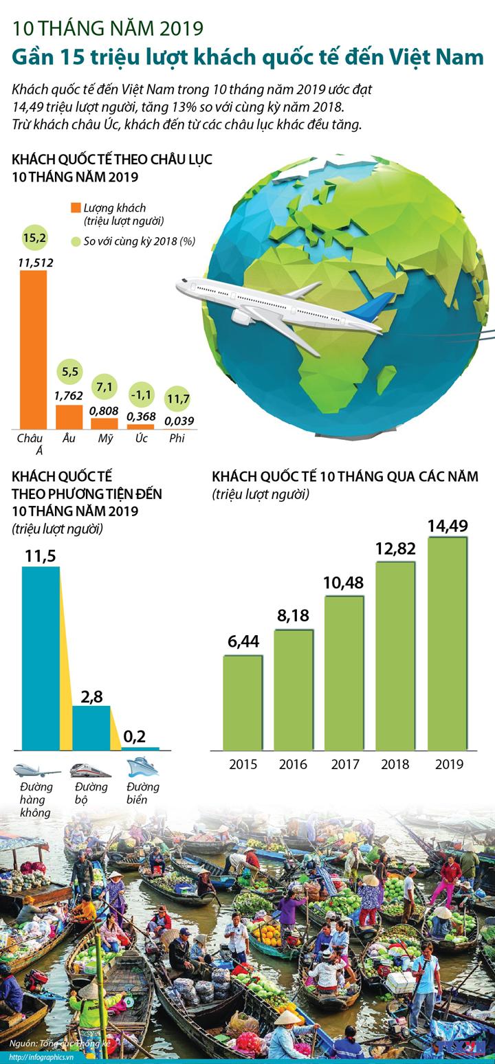 10 tháng năm 2019: Gần 15 triệu lượt khách quốc tế đến Việt Nam