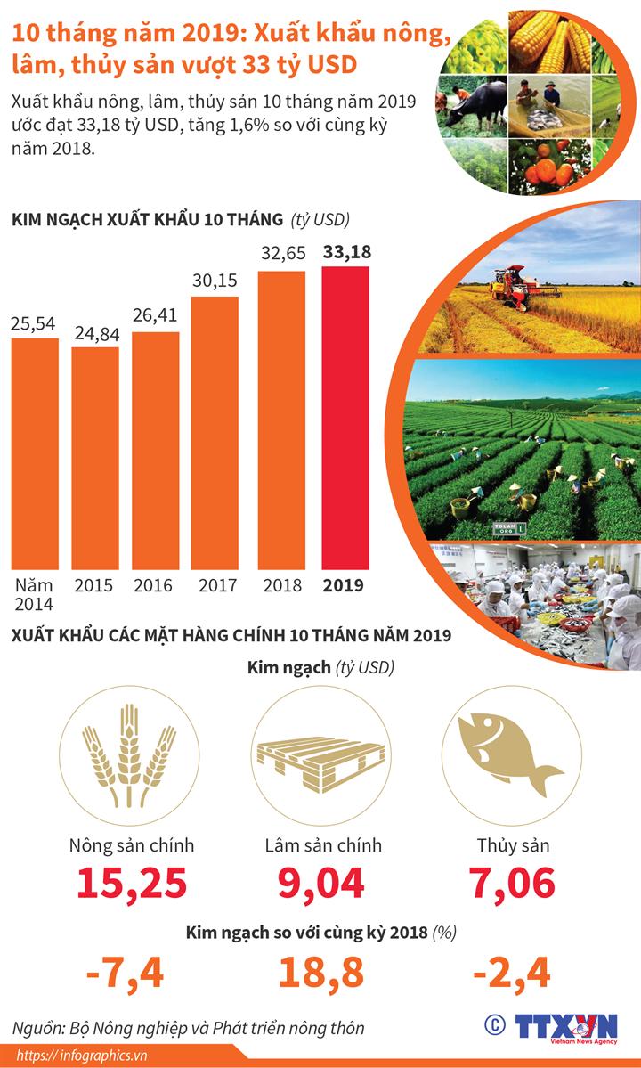 10 tháng năm 2019: Xuất khẩu nông, lâm, thủy sản vượt 33 tỷ USD